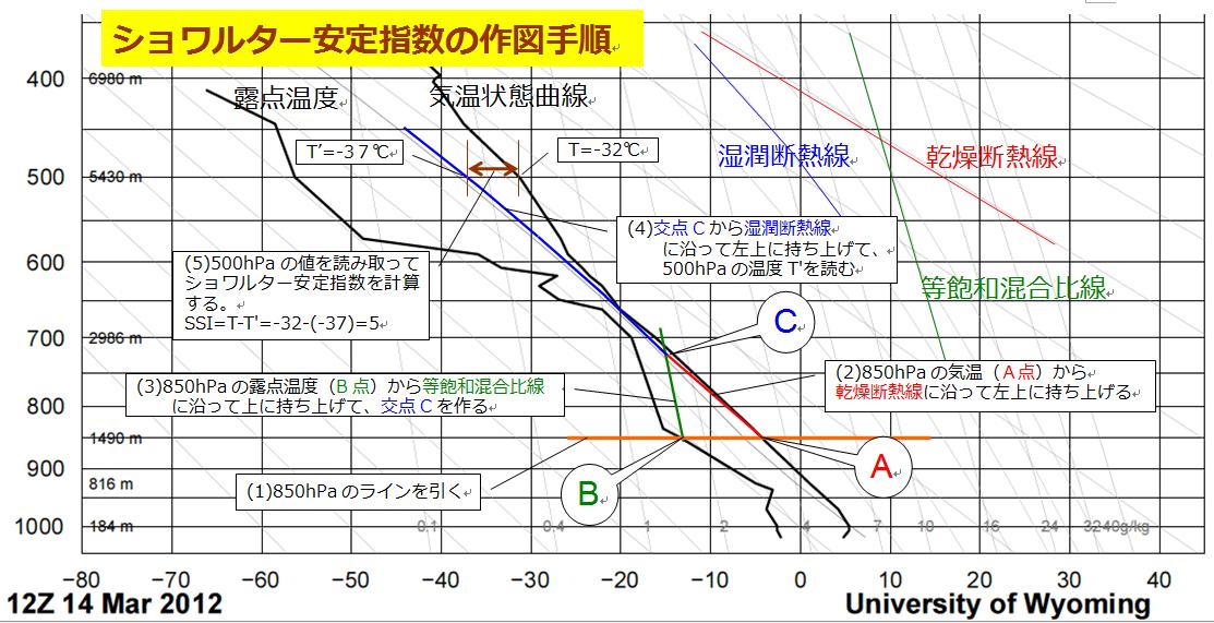 SSIの作図