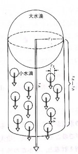 併合過程の説明図
