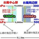 台風の中心部はなぜ低気圧になるのか?