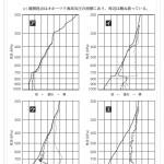 温位エマグラムの読み方が分かりますか。
