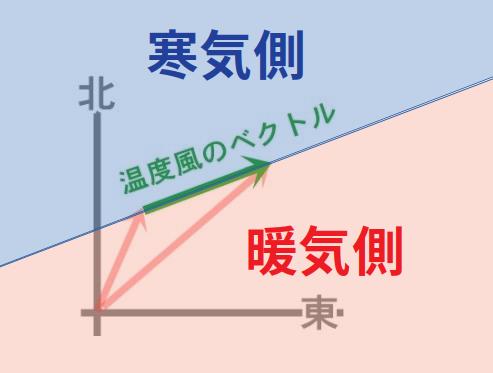 温度風ベクトル