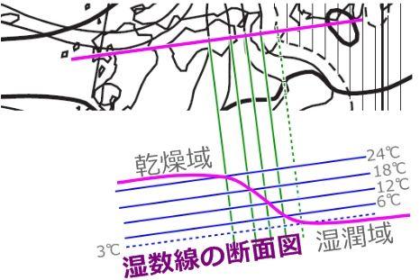 湿数線断面図